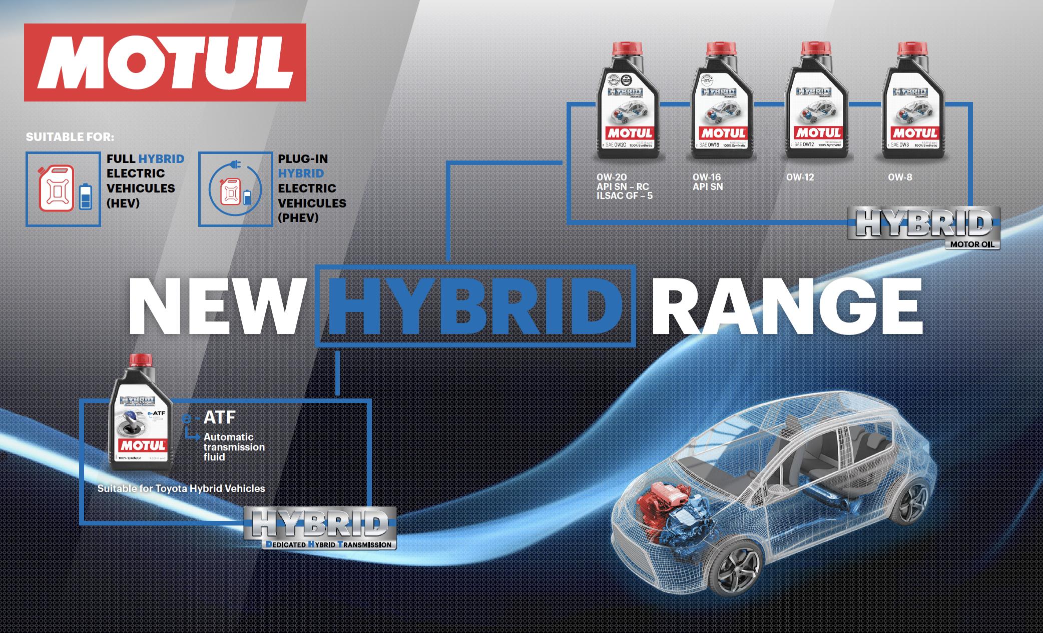Підвищуємо передачу з новим продуктом серії Hybrid.