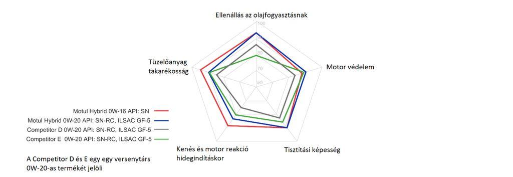 Dinamikusan fejlődő területen bővíti termékkínálatát a Motul